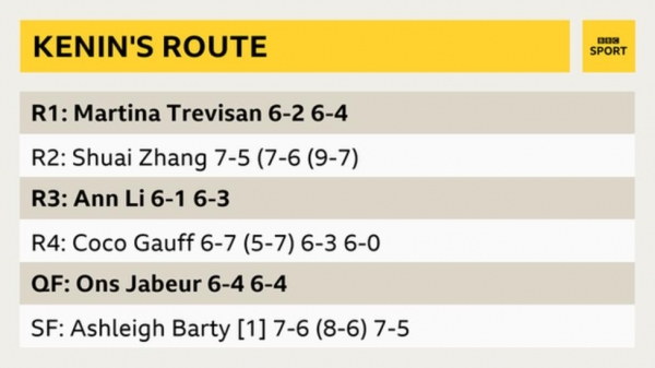 Kenin's route to the final: wins over Martina Trevisan, Zhang Shuai, Li Ann, Coco Gauff, Ons Jabeur, Ashleigh Barty