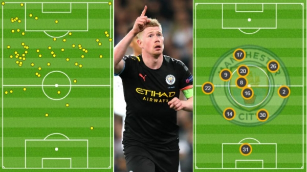 Graphics showing how 61 of Kevin de Bruyne's touches against Real Madrid were in the opposition half (l) and how the average position of when he had the ball made him Manchester City's furthest player forward at the Bernabeu