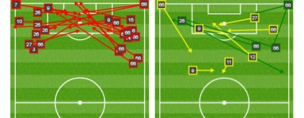 Liverpool made a total of 26 unsuccessful crosses (red arrows in left-hand graphic) from open play (20) and set-pieces (six). They managed only seven successful crosses from open play and two from corners (yellow and green arrows in right-hand graphic). Of those successful crosses - when a Liverpool player got on the end of them - only three found a team-mate inside the Atletico area. The other yellow arrows shown illustrate a key pass.