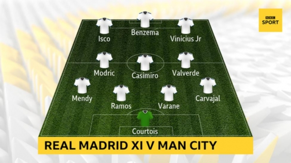 Graphic showing Real Madrid's starting XI v Man City: Courtois; Carvajal, Varane, Ramos, Mendy; Valverde, Casimiro, Modric; Vinicius Jr, Benzema, Isco