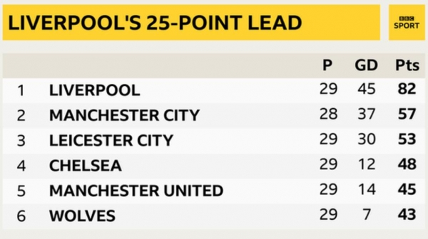 Snapshot of top of Premier League table - 1st Liverpool, 2nd Man City, 3rd Leicester, 4th Chelsea, 5th Man Utd & 6th Wolves