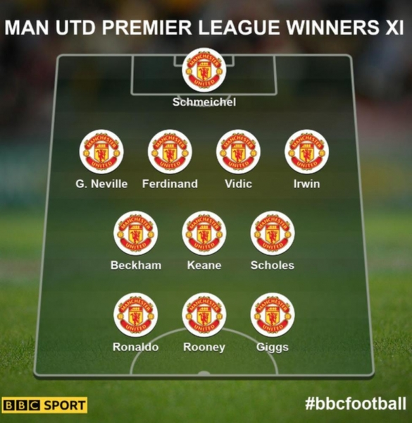Man Utd all-time XI