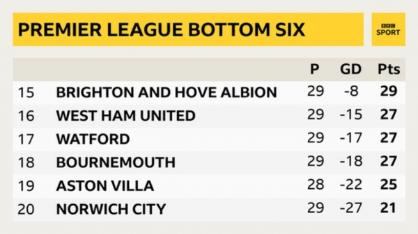 Bottom six of the Premier League table