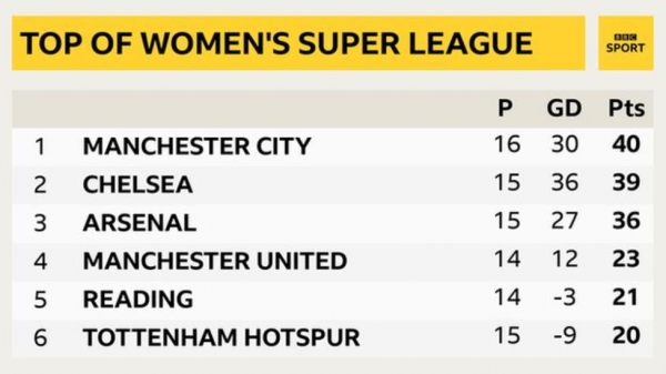 WSL table at time of suspension